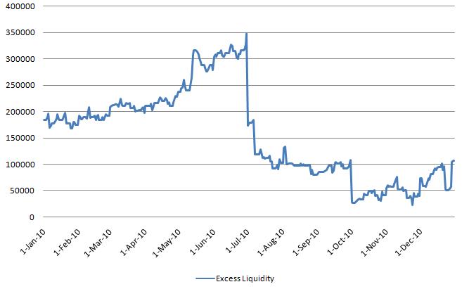 EURO Excess Liquidity 20110805.