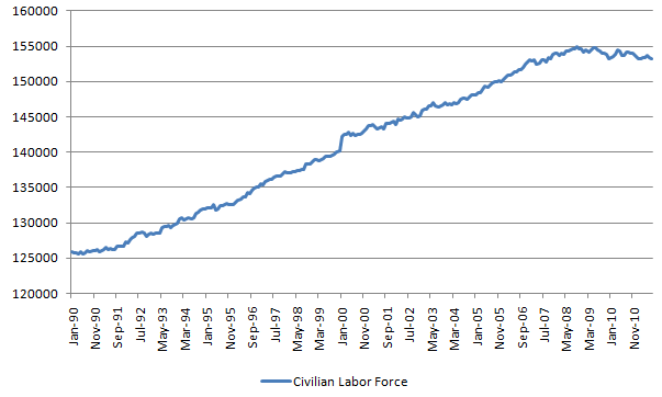 civilian labor force 20110805.