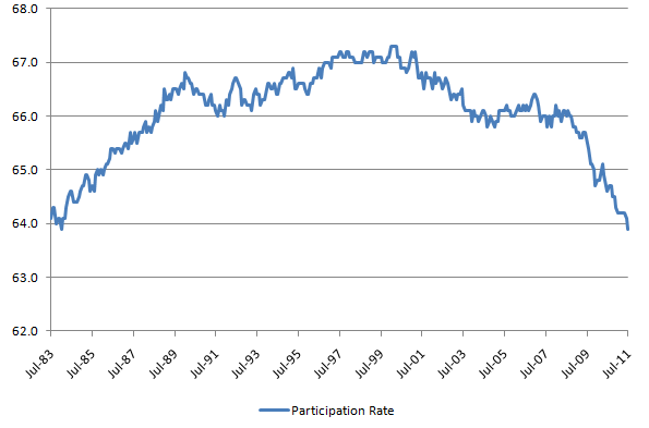 Partcipation Rate 20110805.