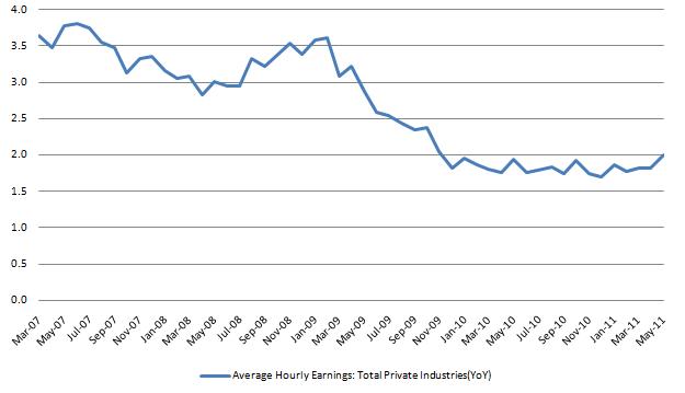 Average hourly Earnings 20110805.