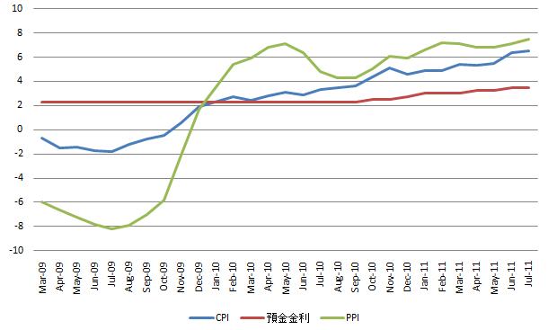 China Inflation 20110809.