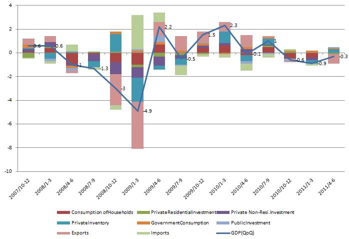 GDP Contribute 20110815.