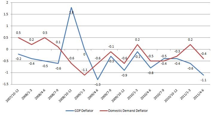 GDP deflator 20110815.