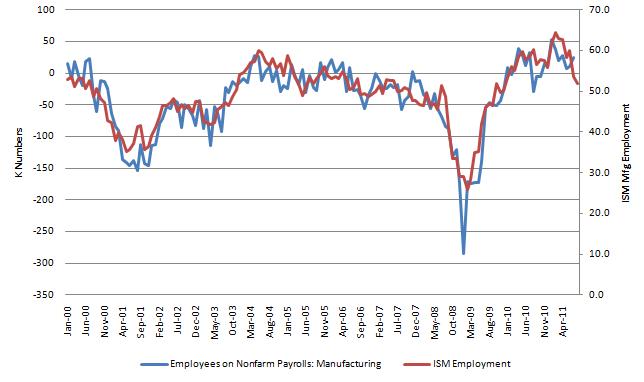 ISM Mfg Employment 20110902.
