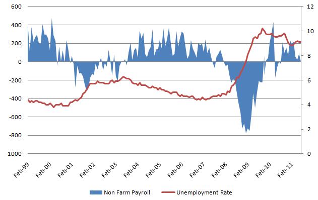 Unemployment Rate 20110902.