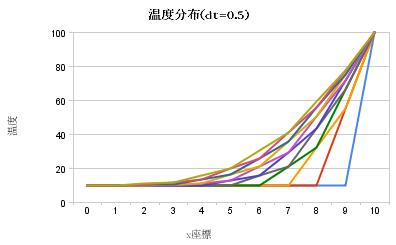 温度分布(dt_0_5)