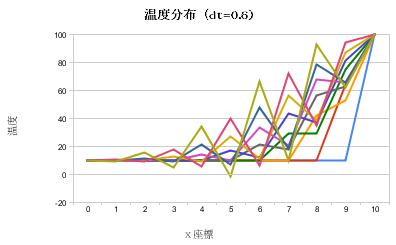 温度分布(dt_0_6)