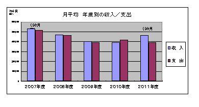 4 年度別 月平均収支・推移