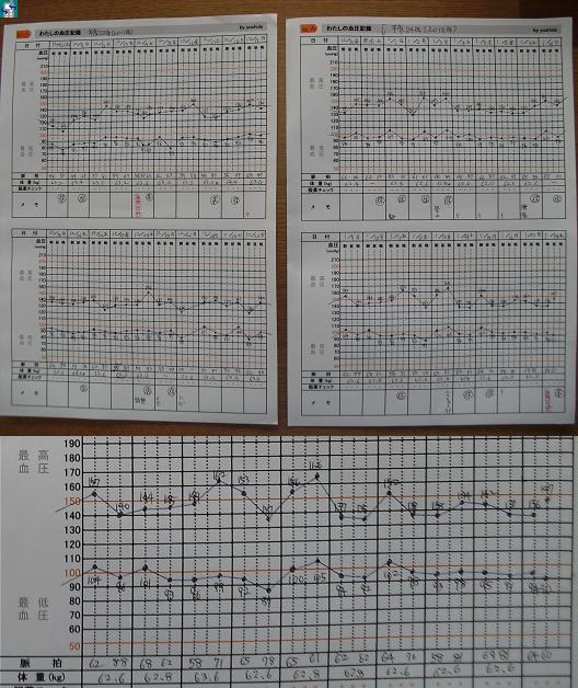2 血圧値の推移