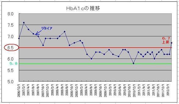 2 ヘモグロビンA1cの推移(縮)