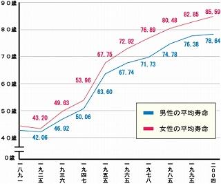 日本人の 「 平均寿命 」