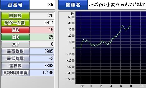 小麦ちゃん7戦目 グラフ(朝)