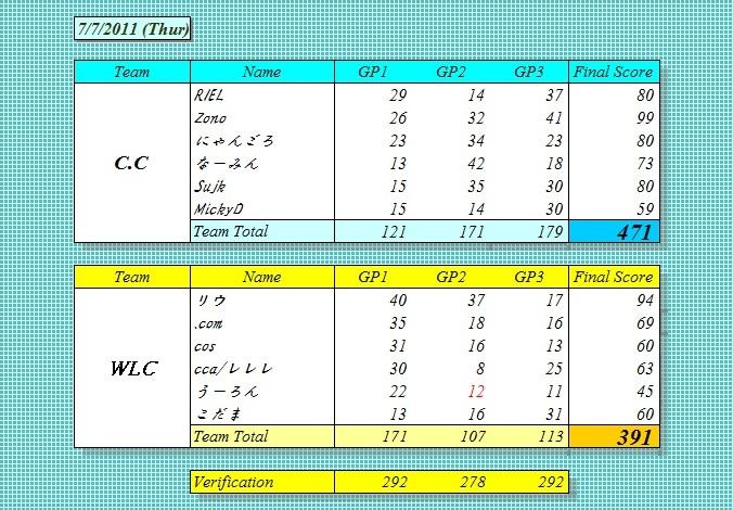 C.C vs WLC 7.7.2011