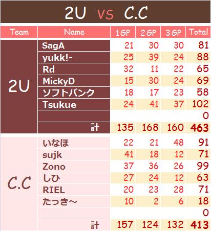 0731 2U vs C.C