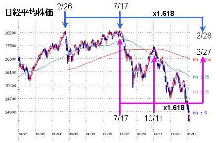 日経平均(2008.01.17)