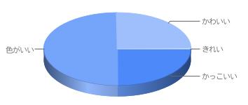 Suimy評価円グラフ
