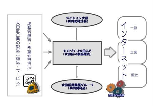 ものづくり大田LLPシステム
