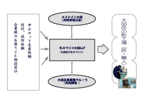 モノづくり大田LLP(受注)