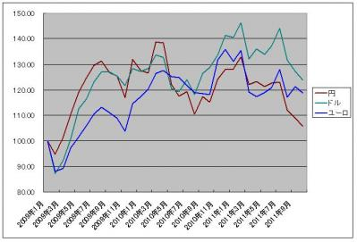 外貨建日経22520111005