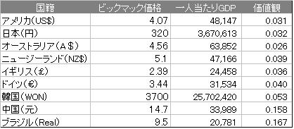 2011_Bigmac_index.png