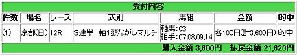 20080128京都12R万馬券