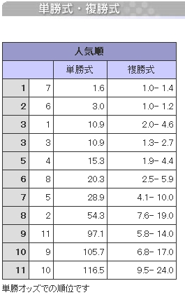 20080207船橋11R単複オッズ