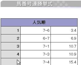 20080207船橋11R馬単最終オッズ