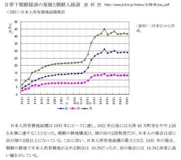 朝鮮における日本人所有耕作地面積(推計)