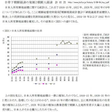 朝鮮における日本人所有耕作地面積