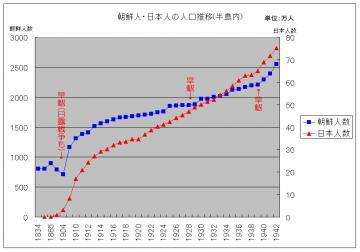 朝鮮人の人口推移(グラフ)