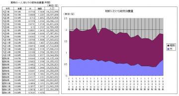 朝鮮における一人当たりの穀物消費量グラフ