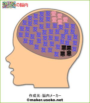 ぷく丸脳内