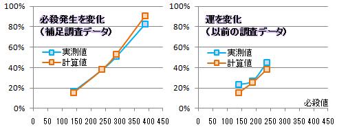 【必殺検証4】セタンタグラフ