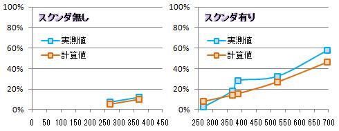 【必殺検証4】マタドールグラフ