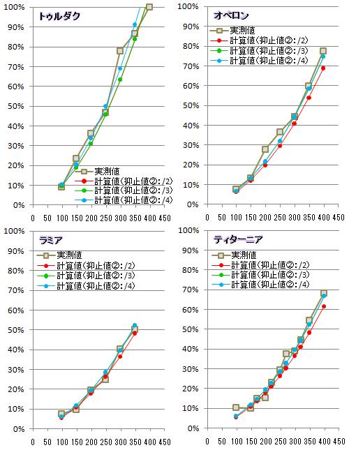 【必殺検証4】抑止②比較グラフ0