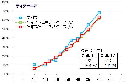 【必殺検証4】エキスパ補正比較グラフ