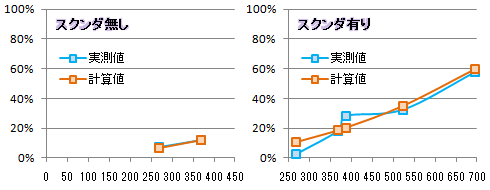 【必殺検証4】抑止①比較グラフ(トール)