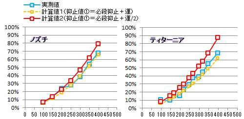 【必殺検証4】抑止①比較グラフ(ノズチ・ティタ)