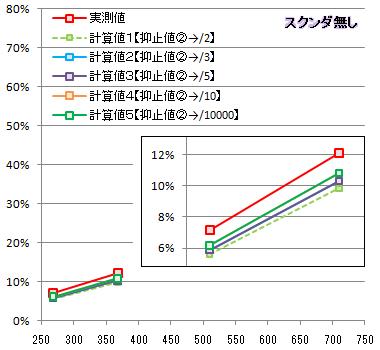 【必殺検証4】抑止②比較グラフ1