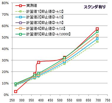【必殺検証4】抑止②比較グラフ2