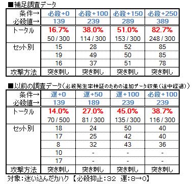 【必殺検証4】セタンタデータ