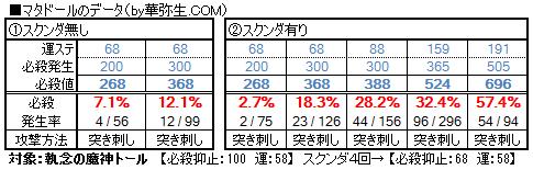 【必殺検証4】マタドールデータ
