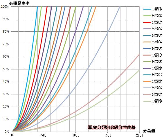 【必殺検証5】分類別必殺発生曲線(全体)