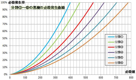 【必殺検証5】分類別必殺発生曲線(①~⑥)