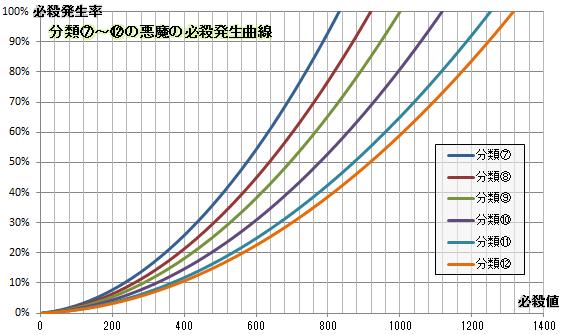 【必殺検証5】分類別必殺発生曲線(⑦~⑫)
