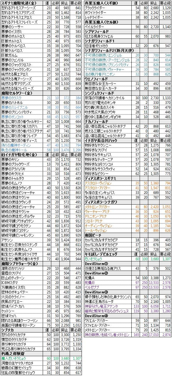 【必殺検証5】ボスクラス&特殊悪魔リスト