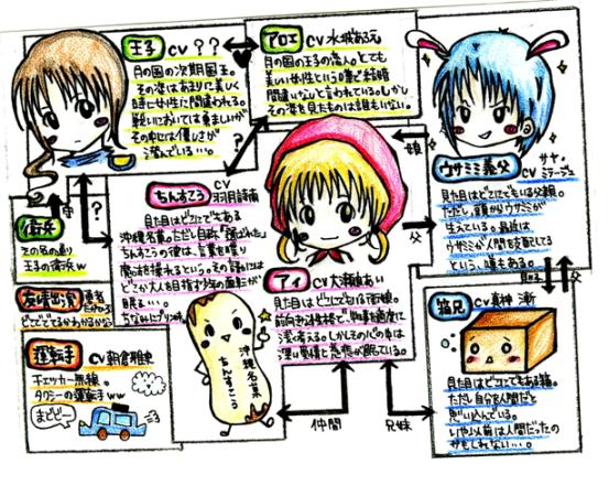9ドラマ相関図