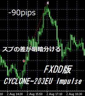 FXDD Impal