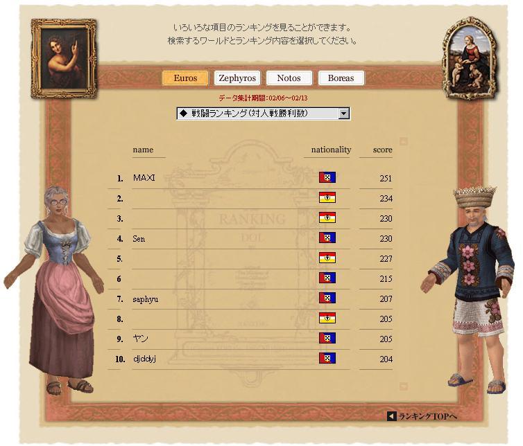 ランキング 対人戦勝利数 (2008.02.06-02.13)