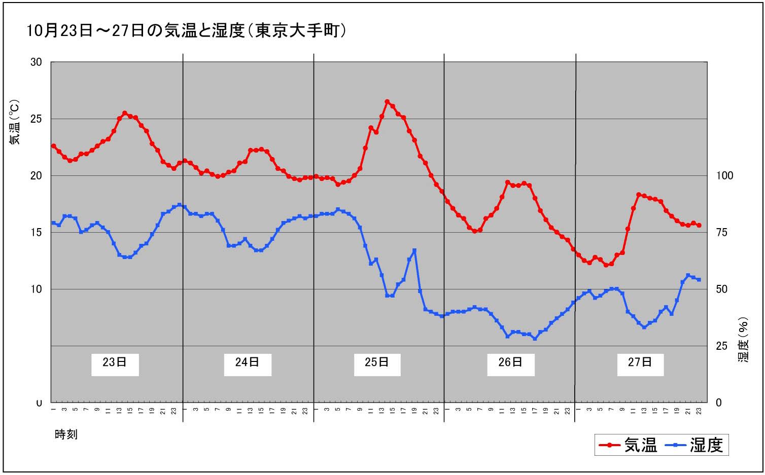 20111023~27 東京大手町気温等